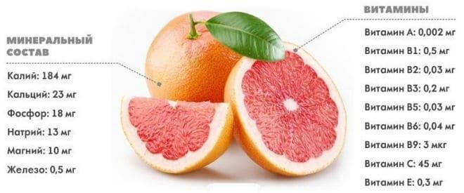 Витаминно-минеральный состав грейпфрута